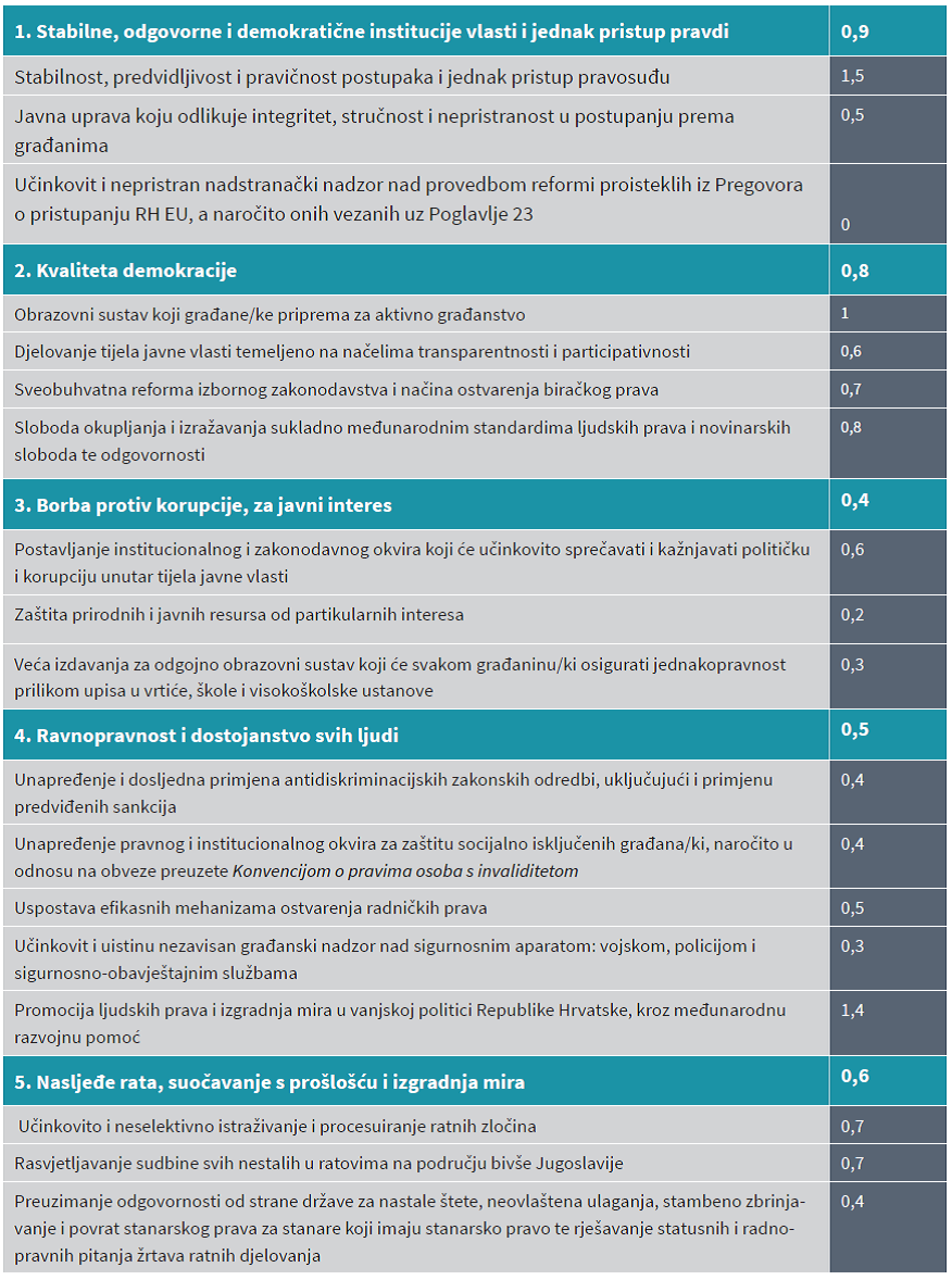 Platforma 112 - Ocjena reformskih kapaciteta Vlade